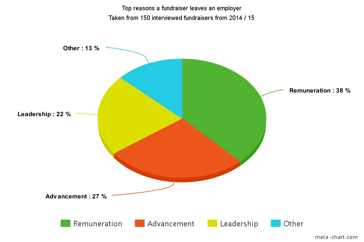 New Zealand's shortage of fundraisers.  A recruiter's view